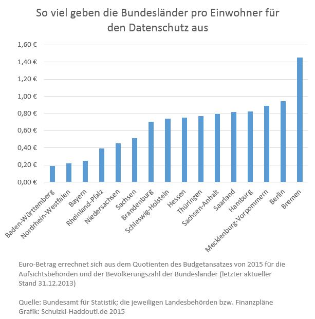 Ausgaben-Aufsichtsbehörden-Bevölkerung-Bundesland-2015