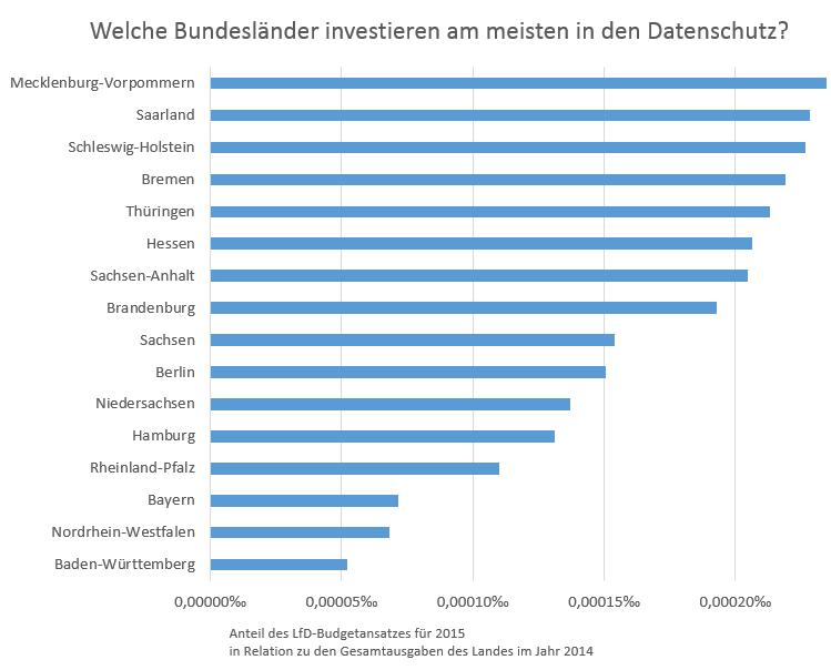 Datenschutz-Aufsichtsbehörden-Gesamthaushalt-2014-Ranking