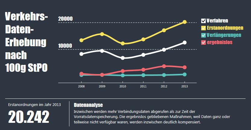 Entwicklung-Verkehrsdatenerhebung-Schulzki-Haddouti-Trend
